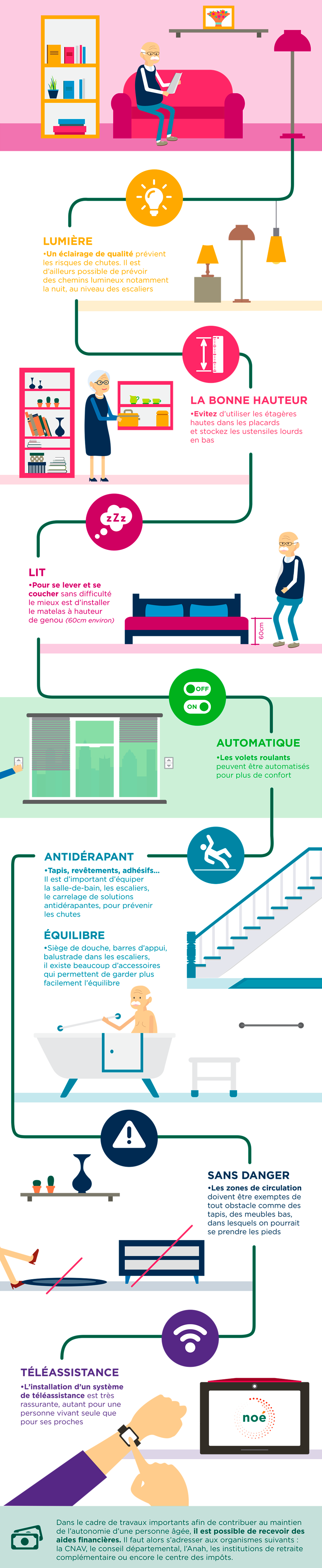 Aménagement du logement pour préserver son autonomie