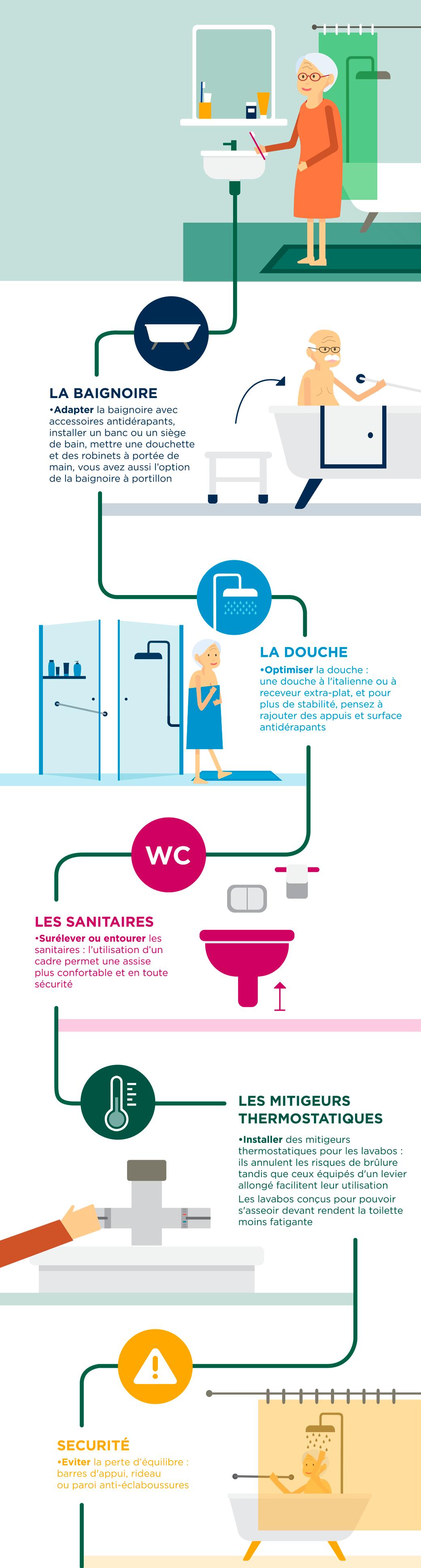 Aménagement de la salle de bains : une priorité chez les personnes âgées